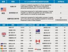 南京大学外国语学院A-Level中心 A-Level国际课程班招生简章