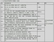 江苏高考作文 探险者与蝴蝶应该怎么写?