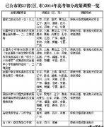 """2014年高考加分政策""""瘦身"""" 23省份加分项目调整"""