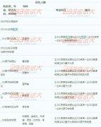 中国原子能科学研究院2012年硕士生招生目录