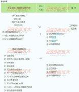 电信科学技术研究院(北京)2012硕士招生目录