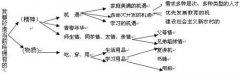 2009年高考必看:材料作文破译话题三步法