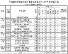 2012年中国美术学院艺术设计职业技术学院艺术类