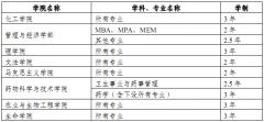 天津大学2013年硕士学位研究生招生简章