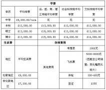 2013年英国留学费用一览表